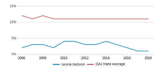 This chart display the percentage of Asian students in Leona Jackson and the percentage of Asian public school students in California by year, with the latest 2017-18 school year data.