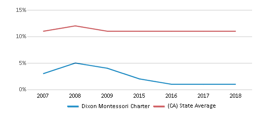 This chart display the percentage of Asian students in Dixon Montessori Charter and the percentage of Asian public school students in California by year, with the latest 2017-18 school year data.