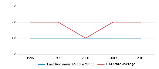 This chart display the percentage of Asian students in East Buchanan Middle School and the percentage of Asian public school students in Iowa by year, with the latest 2009-10 school year data.