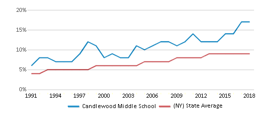 This chart display the percentage of Asian students in Candlewood Middle School and the percentage of Asian public school students in New York by year, with the latest 2017-18 school year data.