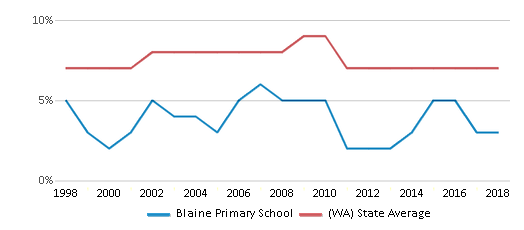 This chart display the percentage of Asian students in Blaine Primary School and the percentage of Asian public school students in Washington by year, with the latest 2017-18 school year data.
