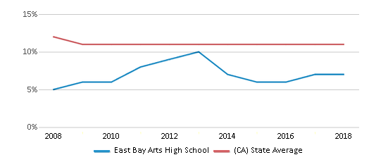 This chart display the percentage of Asian students in East Bay Arts High School and the percentage of Asian public school students in California by year, with the latest 2017-18 school year data.