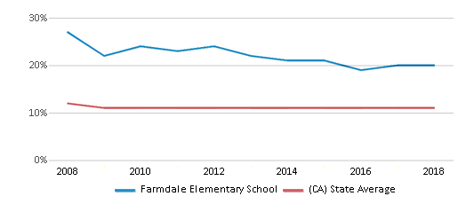 This chart display the percentage of Asian students in Farmdale Elementary School and the percentage of Asian public school students in California by year, with the latest 2017-18 school year data.
