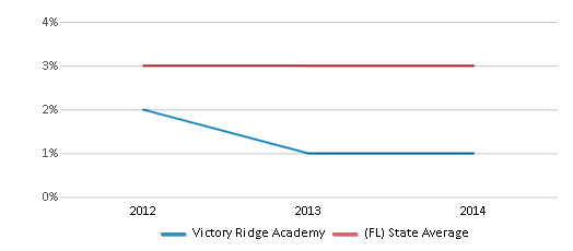 This chart display the percentage of Asian students in Victory Ridge Academy and the percentage of Asian public school students in Florida by year, with the latest 2013-14 school year data.