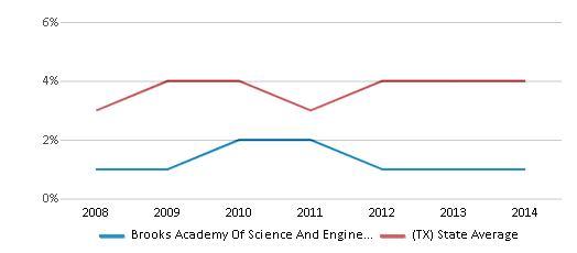 This chart display the percentage of Asian students in Brooks Academy Of Science And Engineering and the percentage of Asian public school students in Texas by year, with the latest 2013-14 school year data.