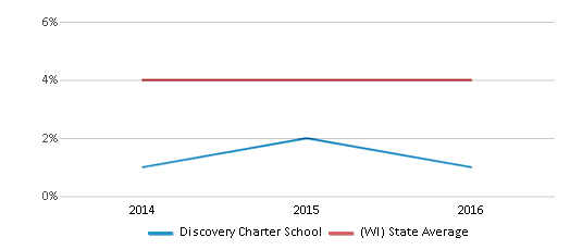 This chart display the percentage of Asian students in Discovery Charter School and the percentage of Asian public school students in Wisconsin by year, with the latest 2015-16 school year data.