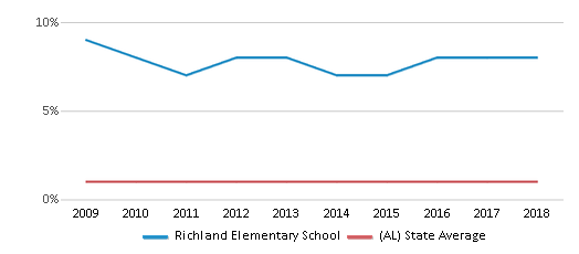 This chart display the percentage of Asian students in Richland Elementary School and the percentage of Asian public school students in Alabama by year, with the latest 2017-18 school year data.