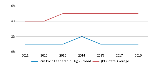 This chart display the percentage of Asian students in Psa Civic Leadership High School and the percentage of Asian public school students in Connecticut by year, with the latest 2017-18 school year data.