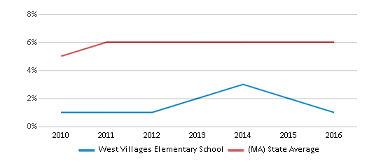 This chart display the percentage of Asian students in West Villages Elementary School and the percentage of Asian public school students in Massachusetts by year, with the latest 2015-16 school year data.
