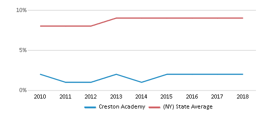 This chart display the percentage of Asian students in Creston Academy and the percentage of Asian public school students in New York by year, with the latest 2017-18 school year data.