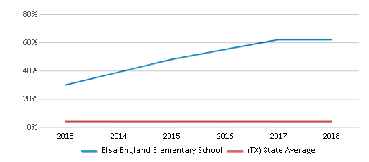 This chart display the percentage of Asian students in Elsa England Elementary School and the percentage of Asian public school students in Texas by year, with the latest 2017-18 school year data.