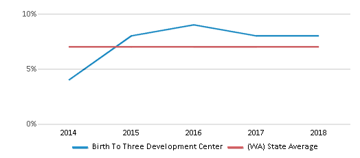 This chart display the percentage of Asian students in Birth To Three Development Center and the percentage of Asian public school students in Washington by year, with the latest 2017-18 school year data.