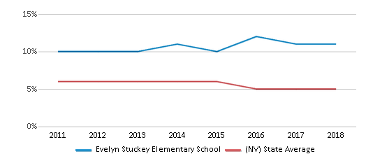 This chart display the percentage of Asian students in Evelyn Stuckey Elementary School and the percentage of Asian public school students in Nevada by year, with the latest 2017-18 school year data.