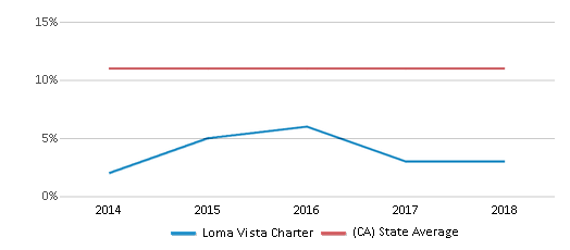 This chart display the percentage of Asian students in Loma Vista Charter and the percentage of Asian public school students in California by year, with the latest 2017-18 school year data.