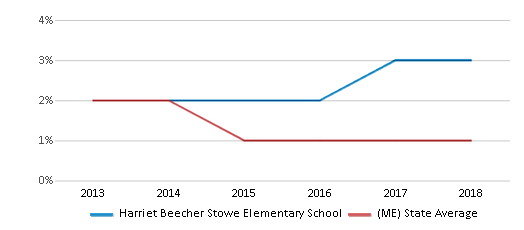 This chart display the percentage of Asian students in Harriet Beecher Stowe Elementary School and the percentage of Asian public school students in Maine by year, with the latest 2017-18 school year data.