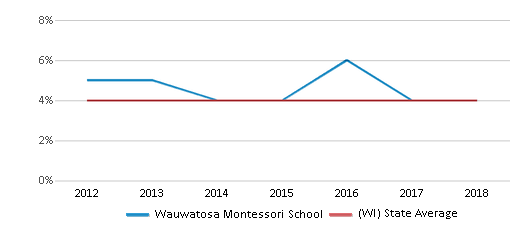 This chart display the percentage of Asian students in Wauwatosa Montessori School and the percentage of Asian public school students in Wisconsin by year, with the latest 2017-18 school year data.