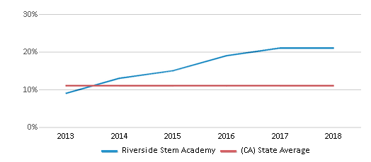 This chart display the percentage of Asian students in Riverside Stem Academy and the percentage of Asian public school students in California by year, with the latest 2017-18 school year data.