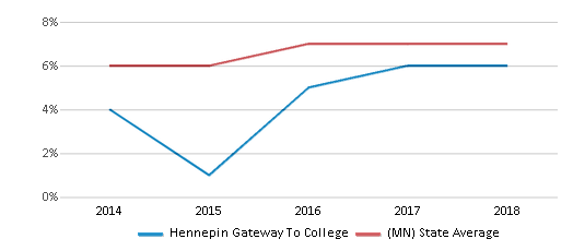 This chart display the percentage of Asian students in Hennepin Gateway To College and the percentage of Asian public school students in Minnesota by year, with the latest 2017-18 school year data.