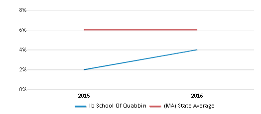 This chart display the percentage of Asian students in Ib School Of Quabbin and the percentage of Asian public school students in Massachusetts by year, with the latest 2015-16 school year data.