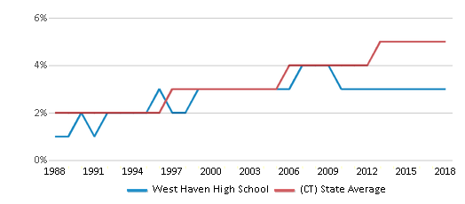 This chart display the percentage of Asian students in West Haven High School and the percentage of Asian public school students in Connecticut by year, with the latest 2017-18 school year data.
