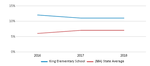This chart display the percentage of Asian students in King Elementary School and the percentage of Asian public school students in Massachusetts by year, with the latest 2017-18 school year data.