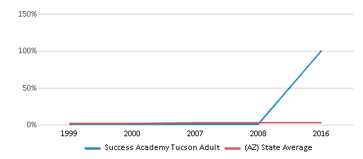 This chart display the percentage of Asian students in Success Academy Tucson Adult and the percentage of Asian public school students in Arizona by year, with the latest 2015-16 school year data.