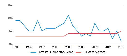 This chart display the percentage of Asian students in Forrestal Elementary School and the percentage of Asian public school students in Illinois by year, with the latest 2014-15 school year data.