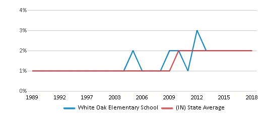 This chart display the percentage of Asian students in White Oak Elementary School and the percentage of Asian public school students in Indiana by year, with the latest 2017-18 school year data.