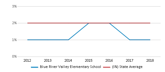 This chart display the percentage of Asian students in Blue River Valley Elementary School and the percentage of Asian public school students in Indiana by year, with the latest 2017-18 school year data.
