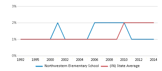 This chart display the percentage of Asian students in Northwestern Elementary School and the percentage of Asian public school students in Indiana by year, with the latest 2013-14 school year data.