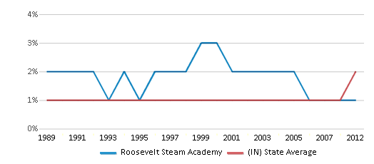 This chart display the percentage of Asian students in Roosevelt Steam Academy and the percentage of Asian public school students in Indiana by year, with the latest 2011-12 school year data.
