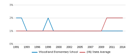 This chart display the percentage of Asian students in Woodland Elementary School and the percentage of Asian public school students in Indiana by year, with the latest 2013-14 school year data.