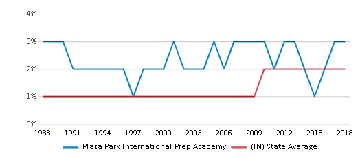 This chart display the percentage of Asian students in Plaza Park International Prep Academy and the percentage of Asian public school students in Indiana by year, with the latest 2017-18 school year data.