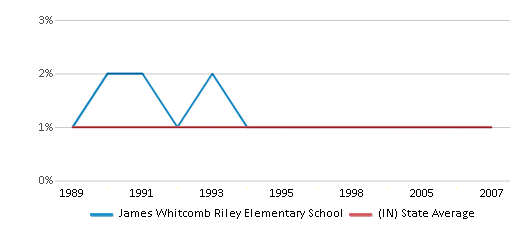 This chart display the percentage of Asian students in James Whitcomb Riley Elementary School and the percentage of Asian public school students in Indiana by year, with the latest 2006-07 school year data.