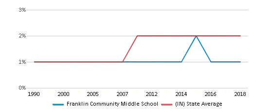 This chart display the percentage of Asian students in Franklin Community Middle School and the percentage of Asian public school students in Indiana by year, with the latest 2017-18 school year data.