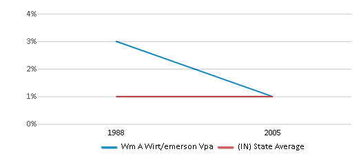 This chart display the percentage of Asian students in Wm A Wirt/emerson Vpa and the percentage of Asian public school students in Indiana by year, with the latest 2004-05 school year data.
