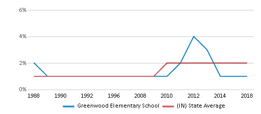 This chart display the percentage of Asian students in Greenwood Elementary School and the percentage of Asian public school students in Indiana by year, with the latest 2017-18 school year data.