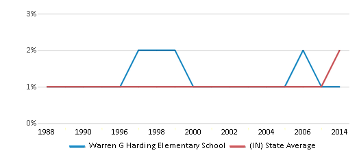 This chart display the percentage of Asian students in Warren G Harding Elementary School and the percentage of Asian public school students in Indiana by year, with the latest 2013-14 school year data.