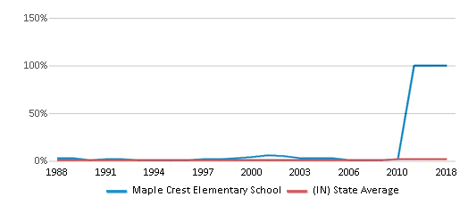 This chart display the percentage of Asian students in Maple Crest Elementary School and the percentage of Asian public school students in Indiana by year, with the latest 2009-10 school year data.