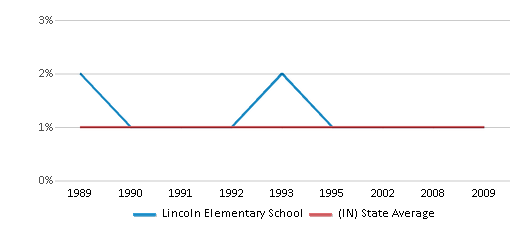 This chart display the percentage of Asian students in Lincoln Elementary School and the percentage of Asian public school students in Indiana by year, with the latest 2008-09 school year data.