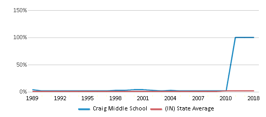 This chart display the percentage of Asian students in Craig Middle School and the percentage of Asian public school students in Indiana by year, with the latest 2009-10 school year data.