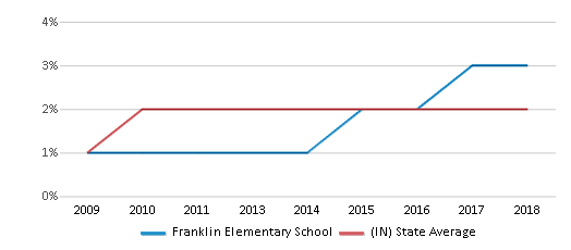 This chart display the percentage of Asian students in Franklin Elementary School and the percentage of Asian public school students in Indiana by year, with the latest 2017-18 school year data.
