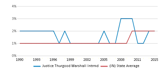 This chart display the percentage of Asian students in Justice Thurgood Marshall Intrmd and the percentage of Asian public school students in Indiana by year, with the latest 2014-15 school year data.