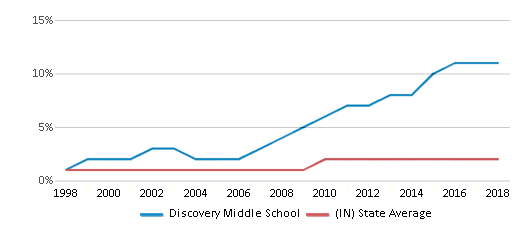 This chart display the percentage of Asian students in Discovery Middle School and the percentage of Asian public school students in Indiana by year, with the latest 2017-18 school year data.