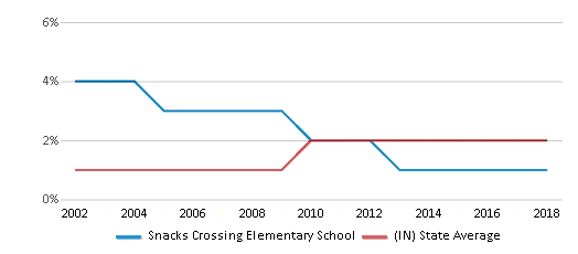 This chart display the percentage of Asian students in Snacks Crossing Elementary School and the percentage of Asian public school students in Indiana by year, with the latest 2017-18 school year data.