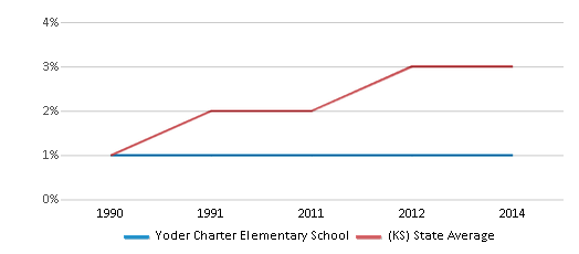 This chart display the percentage of Asian students in Yoder Charter Elementary School and the percentage of Asian public school students in Kansas by year, with the latest 2013-14 school year data.