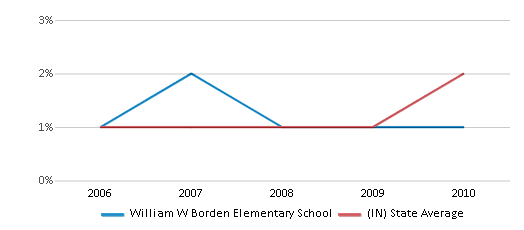This chart display the percentage of Asian students in William W Borden Elementary School and the percentage of Asian public school students in Indiana by year, with the latest 2009-10 school year data.
