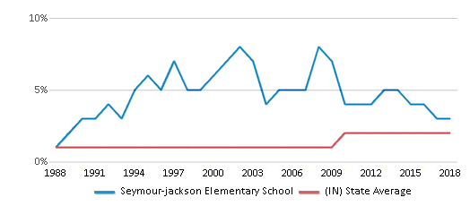 This chart display the percentage of Asian students in Seymour-jackson Elementary School and the percentage of Asian public school students in Indiana by year, with the latest 2017-18 school year data.