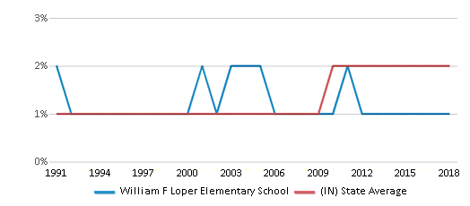 This chart display the percentage of Asian students in William F Loper Elementary School and the percentage of Asian public school students in Indiana by year, with the latest 2017-18 school year data.