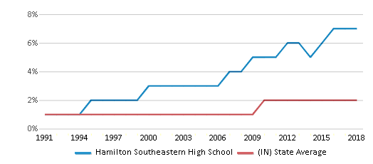 This chart display the percentage of Asian students in Hamilton Southeastern High School and the percentage of Asian public school students in Indiana by year, with the latest 2017-18 school year data.